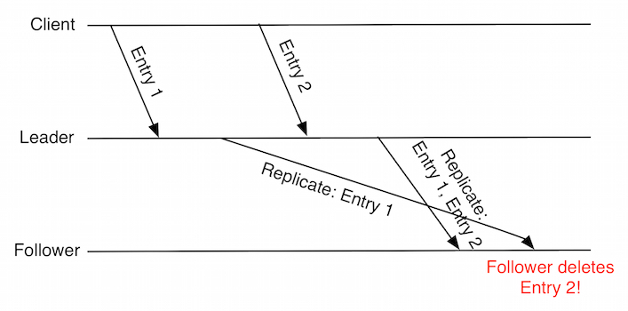 Lamport Time Diagram