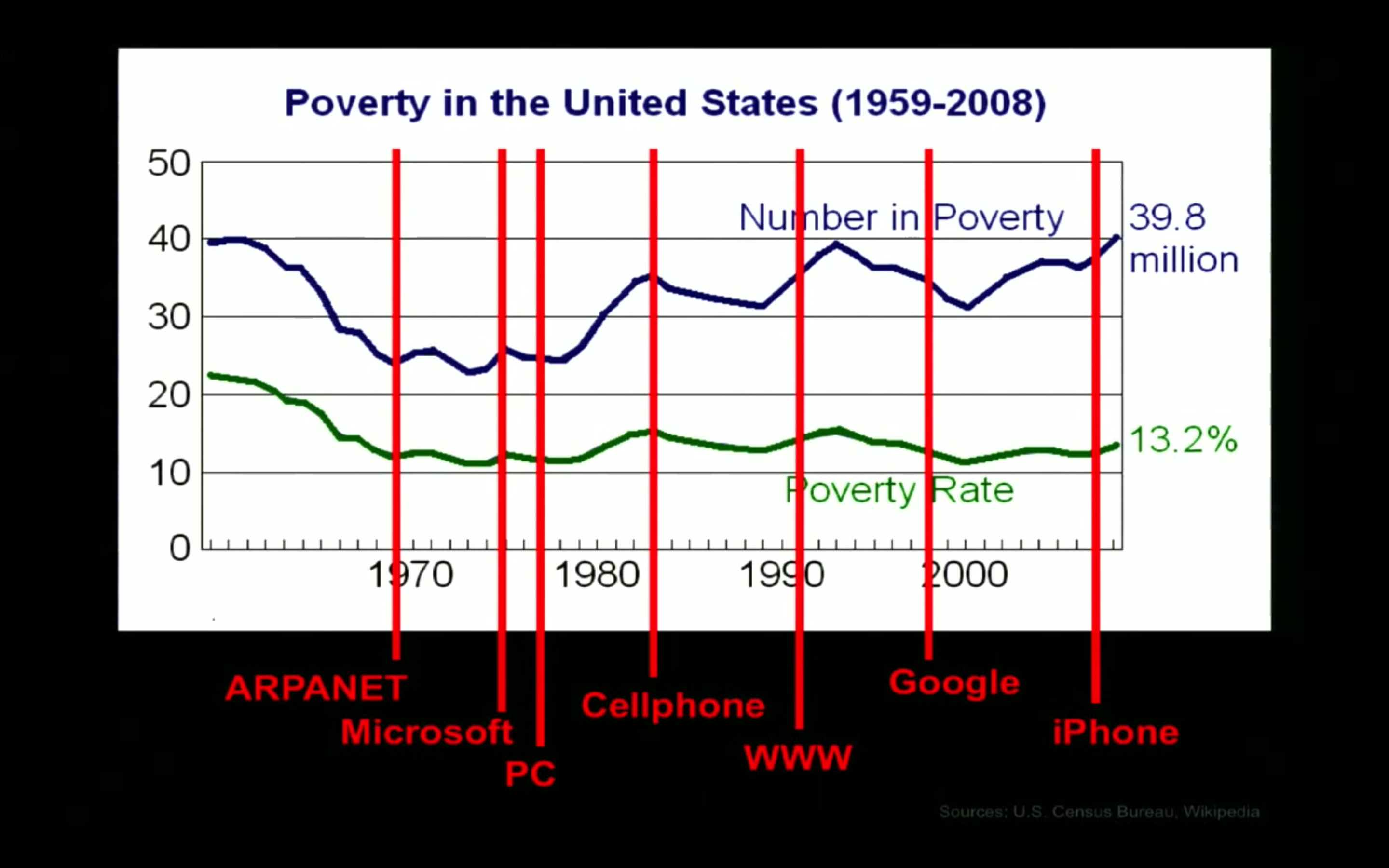 US Poverty Data