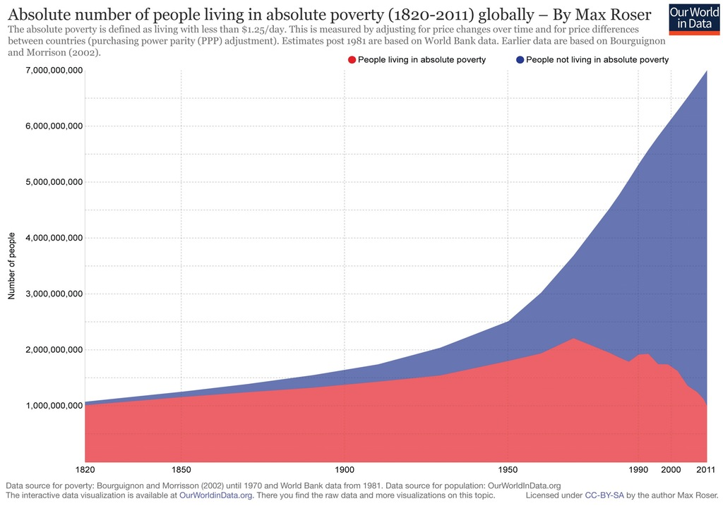Worldwide Poverty Data